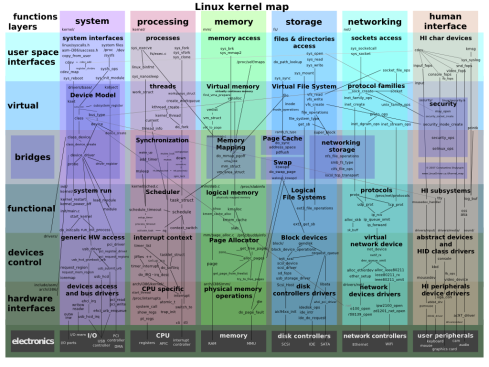 Linux_kernel_map