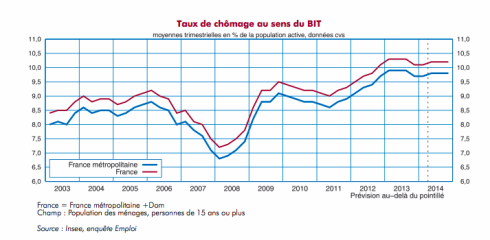 insee2014