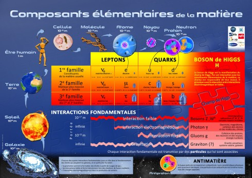 Composants_elementaires_de_la_matiere.jpg