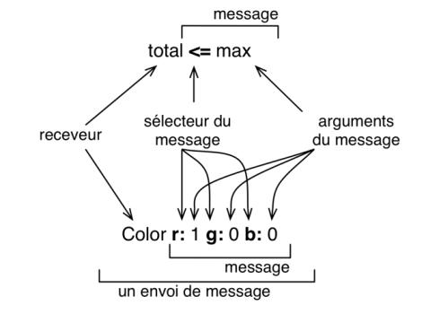 envoi-de-message